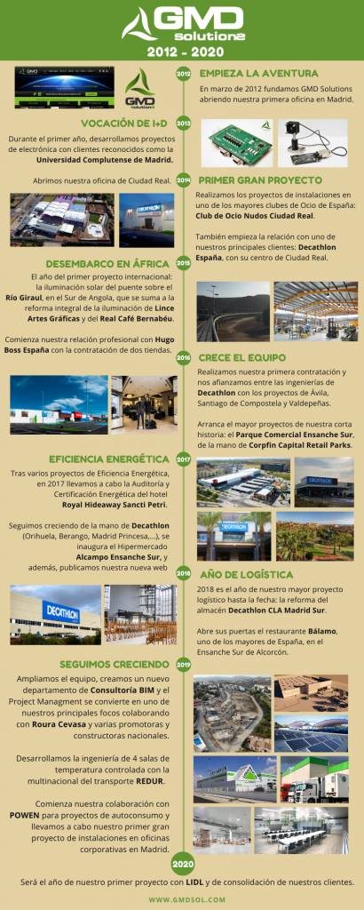 GMD Solutions: Nuestra historia